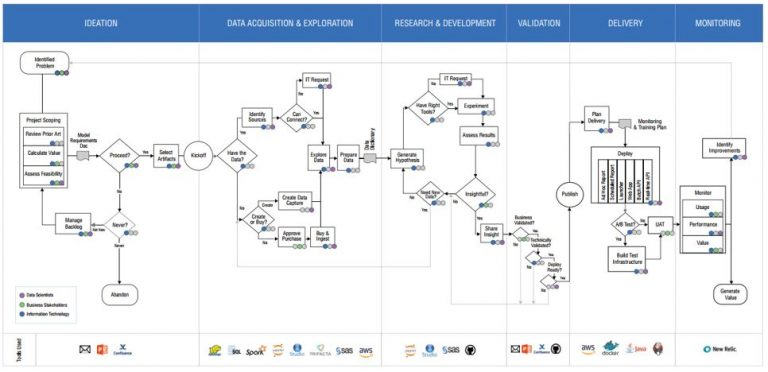 Data science life cycle per Domino Data Labs