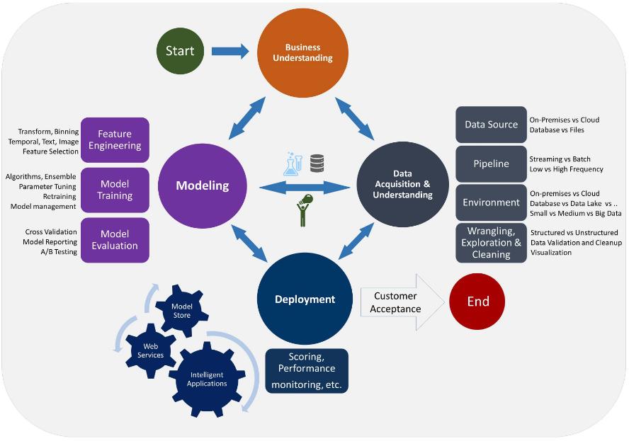 Microsoft Team Data Science Process (TDSP)