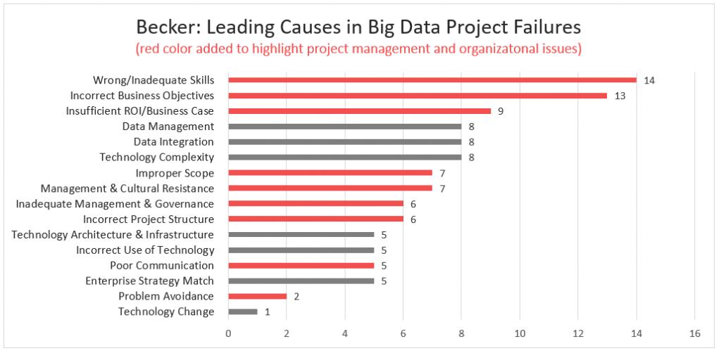 Big Data Project Failures per Becker research survey