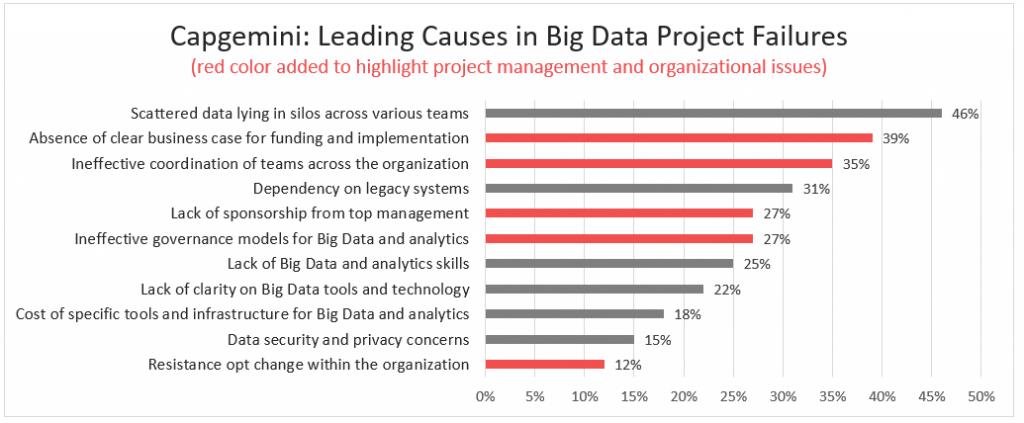 Big data project failures per Capgemini study