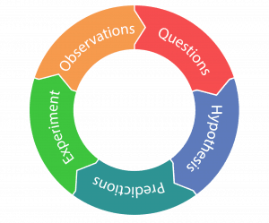 Research and Development Project Management