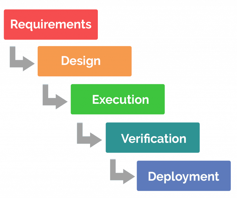 waterfall project management process