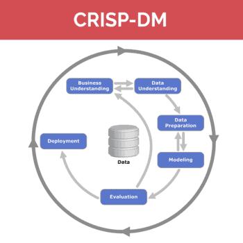 crisp dm process model