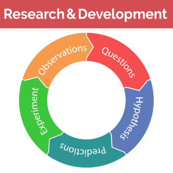 managing data science projects with the research and development life cycle
