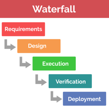 managing data science projects with waterfall