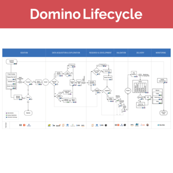 domino data science life cycle