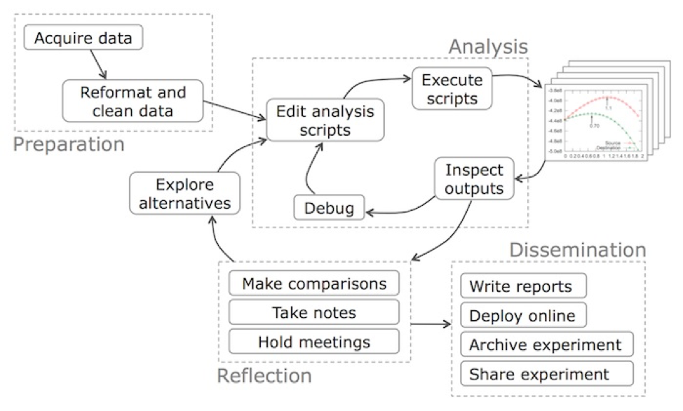 Guo's Data Science Workflow
