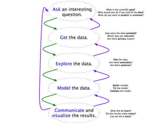 Harvard Data Science Workflow