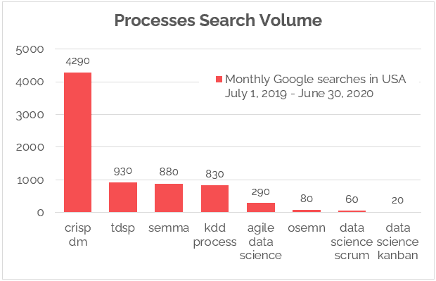 search volume for data science processes