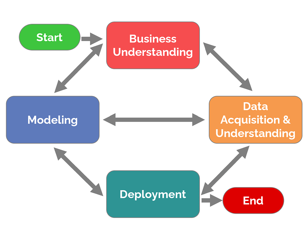 Microsoft Team Data Science Process