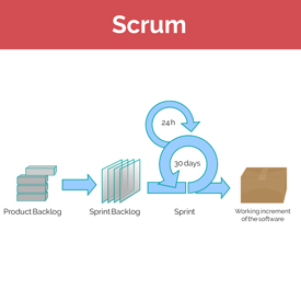 scrum for data science