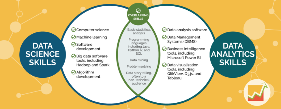 Data science and data analytics project venn diagram