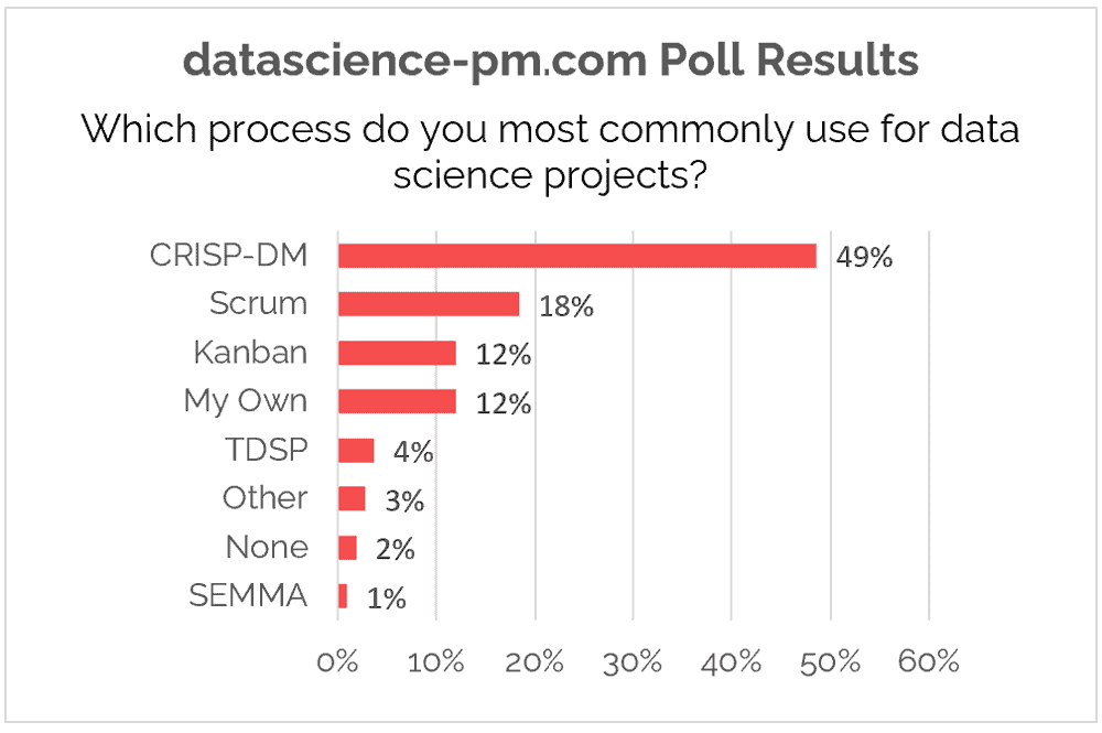 most popular data science processes