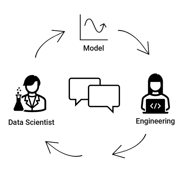 Coordinating a machine learning model deployment