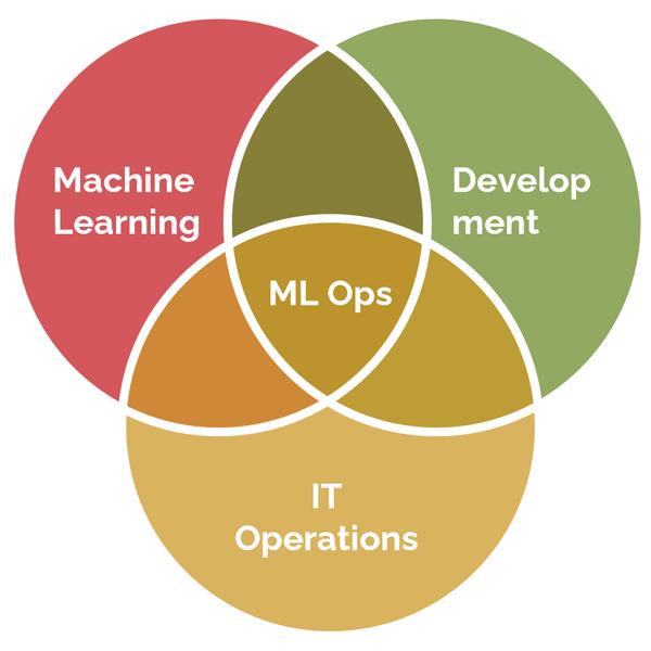 machine learning operations venn diagram