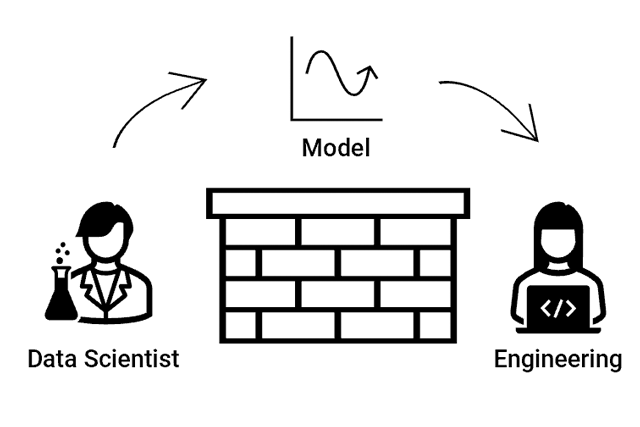 Throwing a machine learning model over the wall
