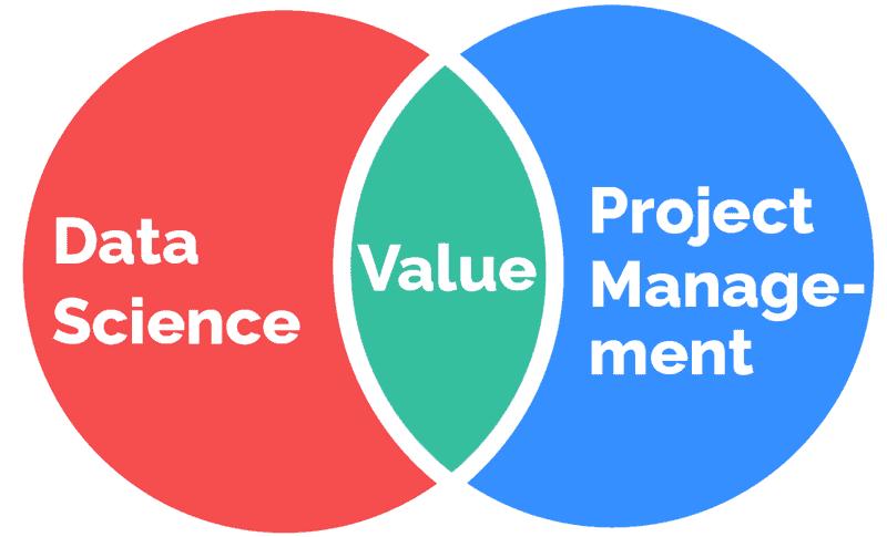 data science project management venn diagram